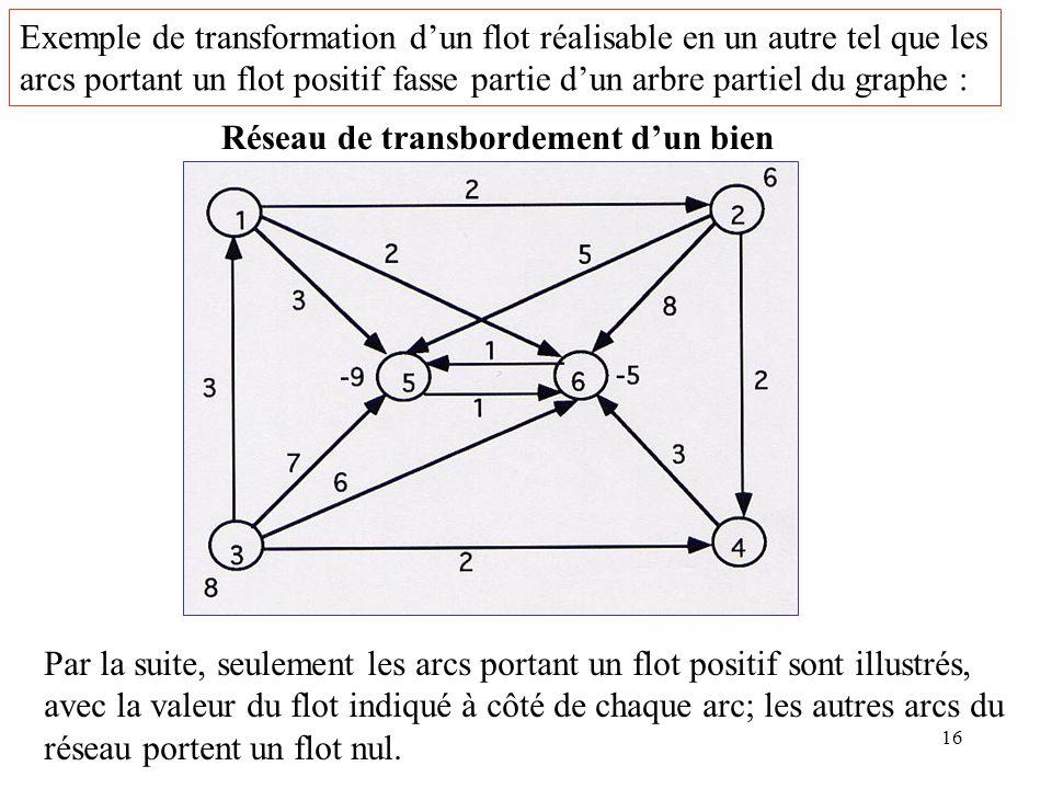 Exemple de transformation d'un flot réalisable en un autre tel que les