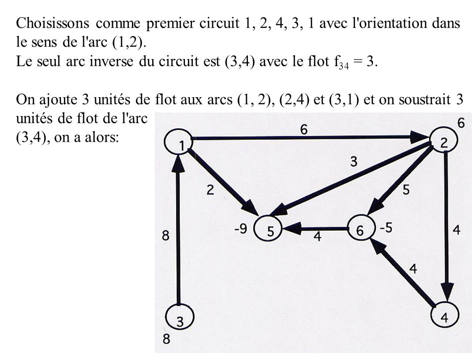 Choisissons comme premier circuit 1, 2, 4, 3, 1 avec l orientation dans
