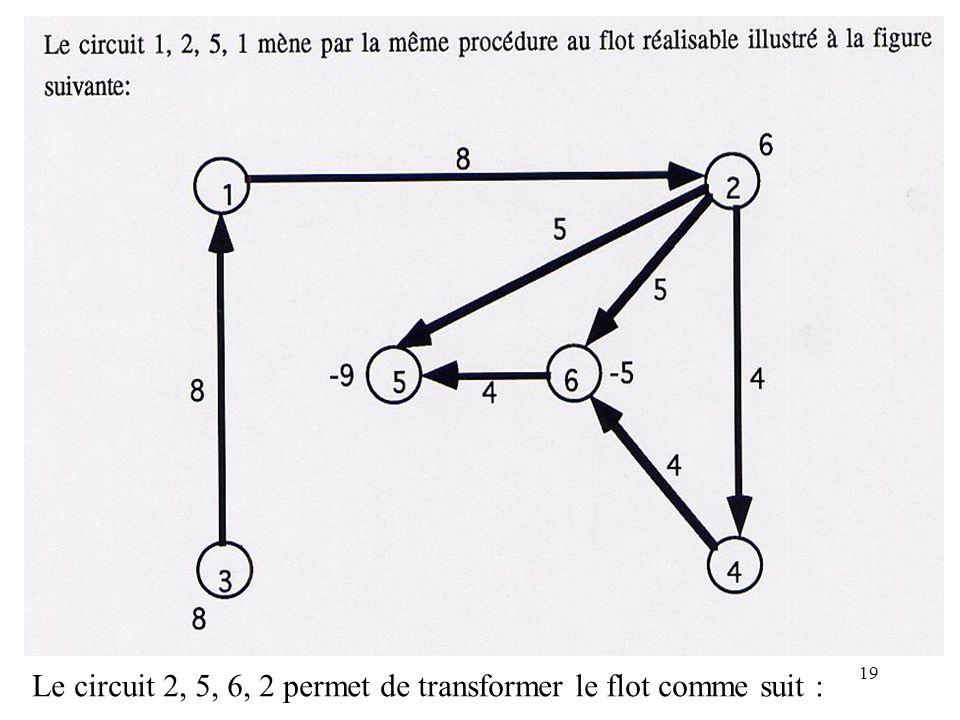 Le circuit 2, 5, 6, 2 permet de transformer le flot comme suit :