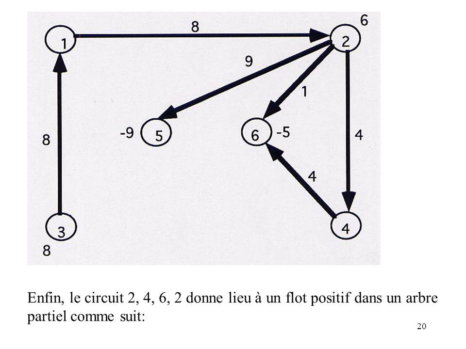 Enfin, le circuit 2, 4, 6, 2 donne lieu à un flot positif dans un arbre