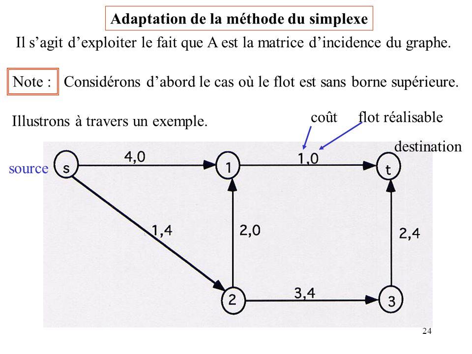 Adaptation de la méthode du simplexe