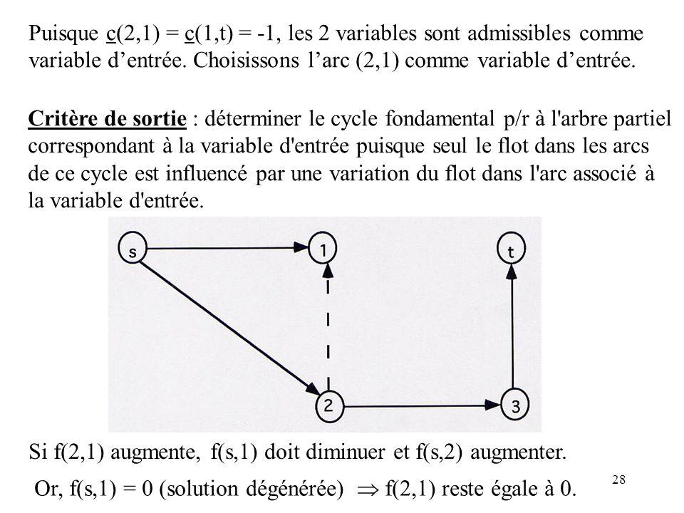 Puisque c(2,1) = c(1,t) = -1, les 2 variables sont admissibles comme