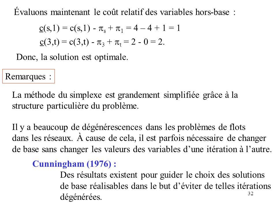 Évaluons maintenant le coût relatif des variables hors-base :