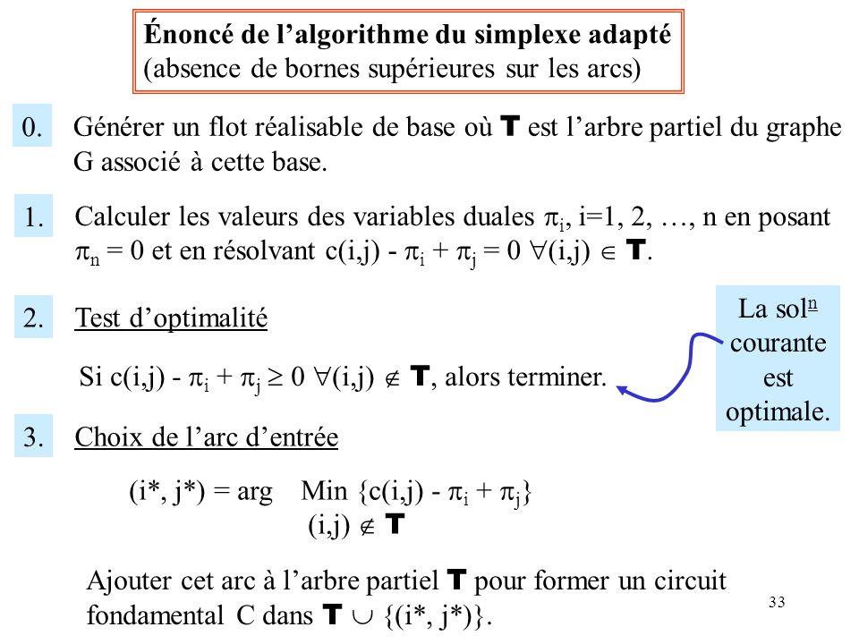 Énoncé de l'algorithme du simplexe adapté