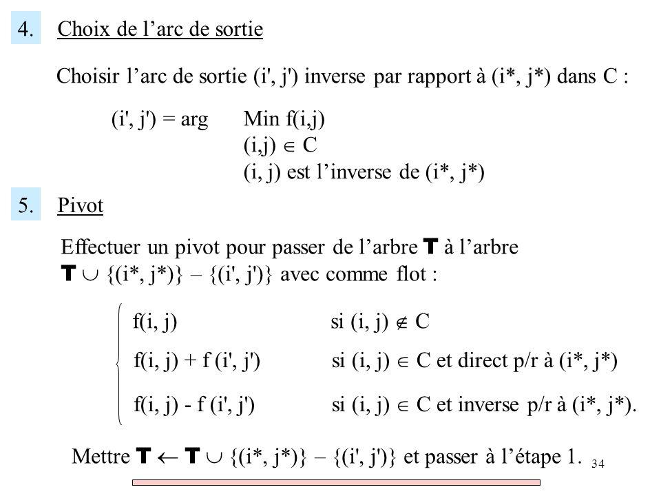 4. Choix de l'arc de sortie. Choisir l'arc de sortie (i , j ) inverse par rapport à (i*, j*) dans C :