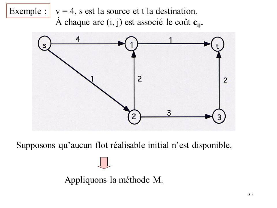 Exemple : v = 4, s est la source et t la destination. À chaque arc (i, j) est associé le coût cij.