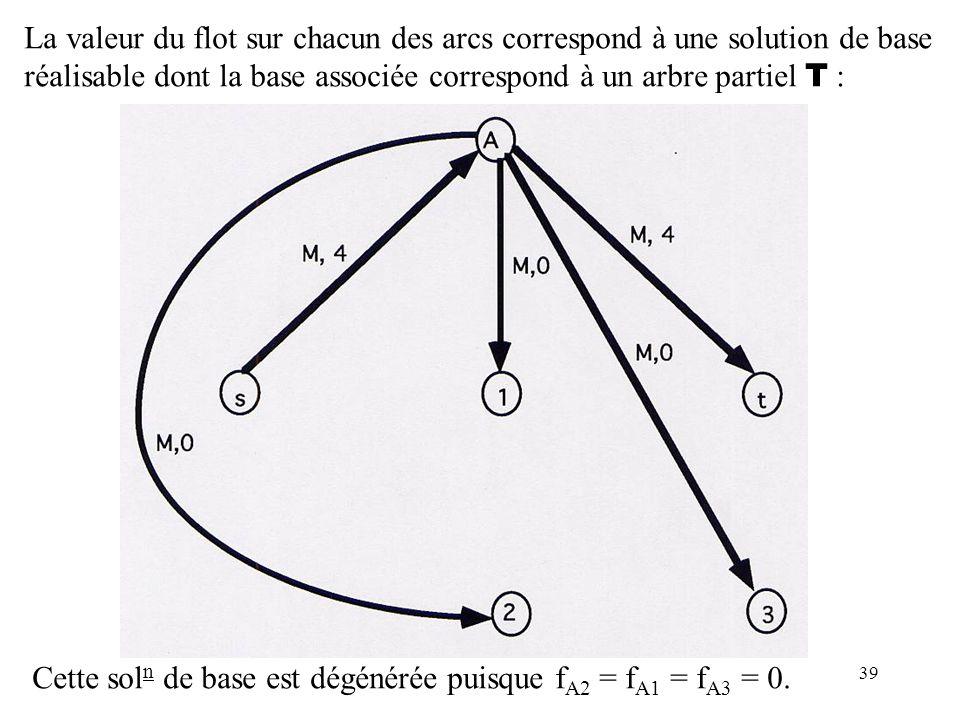 La valeur du flot sur chacun des arcs correspond à une solution de base