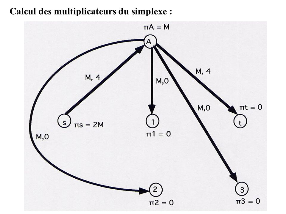 Calcul des multiplicateurs du simplexe :