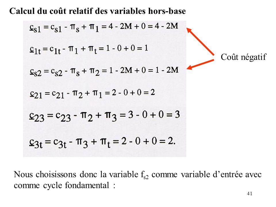 Calcul du coût relatif des variables hors-base