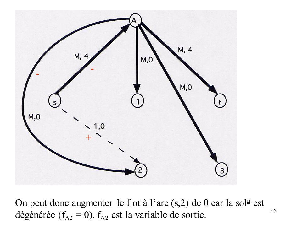 - - + On peut donc augmenter le flot à l'arc (s,2) de 0 car la soln est.