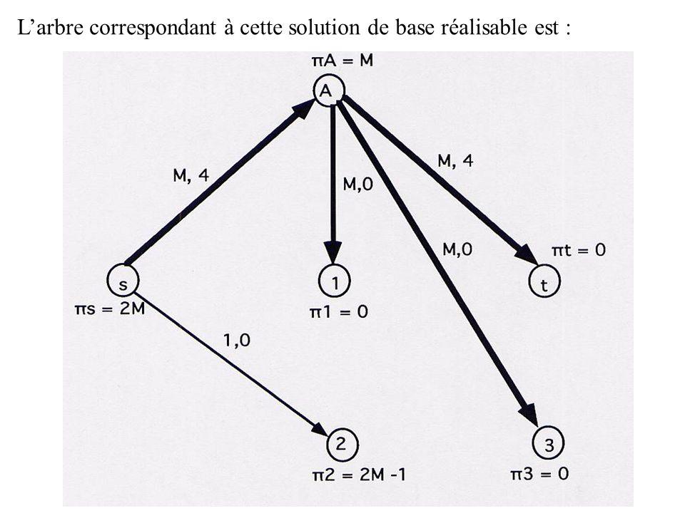 L'arbre correspondant à cette solution de base réalisable est :