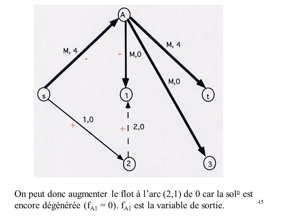 - - + + On peut donc augmenter le flot à l'arc (2,1) de 0 car la soln est.