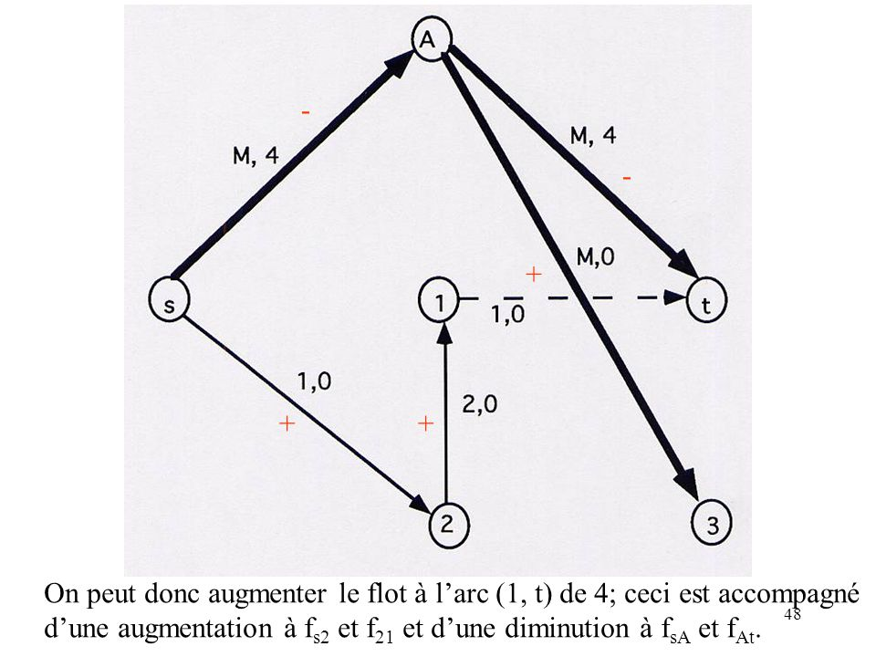 - - + + + On peut donc augmenter le flot à l'arc (1, t) de 4; ceci est accompagné.