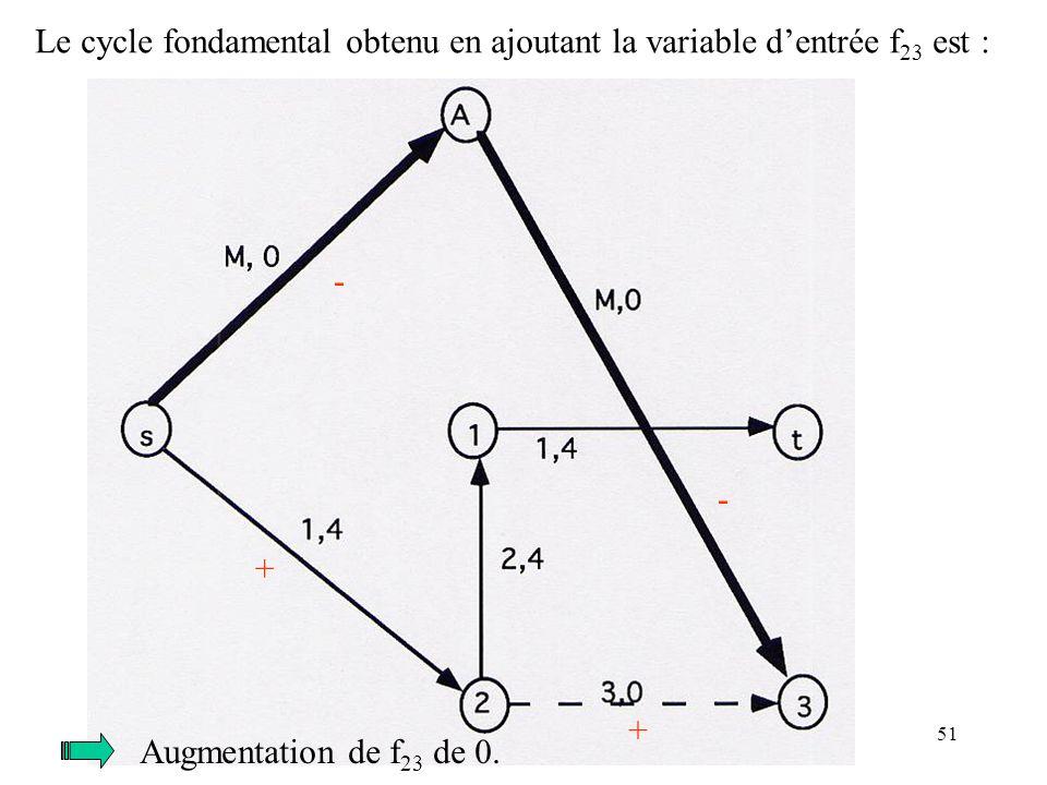 Le cycle fondamental obtenu en ajoutant la variable d'entrée f23 est :