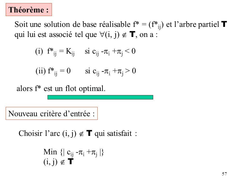 Théorème : Soit une solution de base réalisable f* = (f*ij) et l'arbre partiel T. qui lui est associé tel que (i, j)  T, on a :