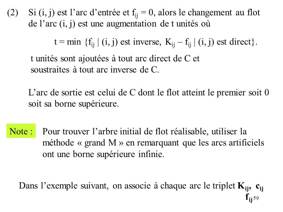 (2) Si (i, j) est l'arc d'entrée et fij = 0, alors le changement au flot. de l'arc (i, j) est une augmentation de t unités où.