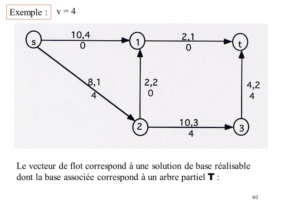 Exemple : v = 4. Le vecteur de flot correspond à une solution de base réalisable.