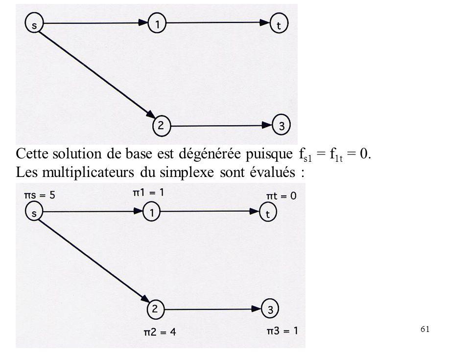 Cette solution de base est dégénérée puisque fs1 = f1t = 0.