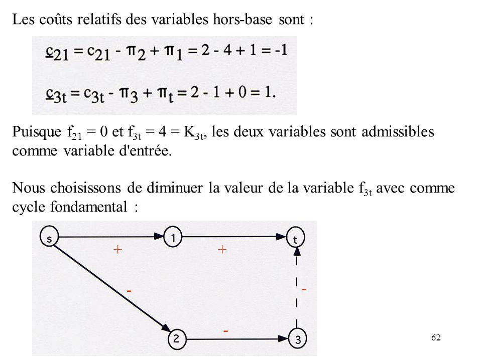 Les coûts relatifs des variables hors-base sont :