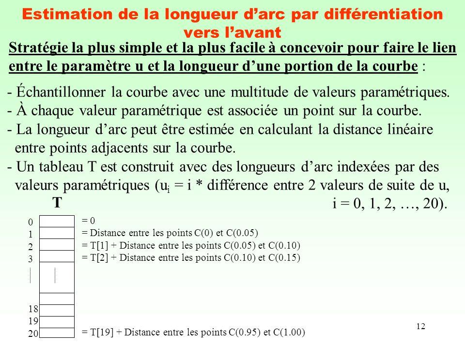 Estimation de la longueur d'arc par différentiation vers l'avant