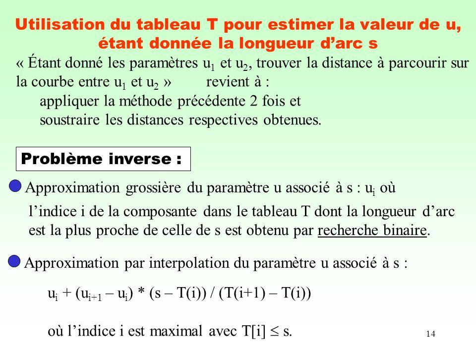 Utilisation du tableau T pour estimer la valeur de u, étant donnée la longueur d'arc s