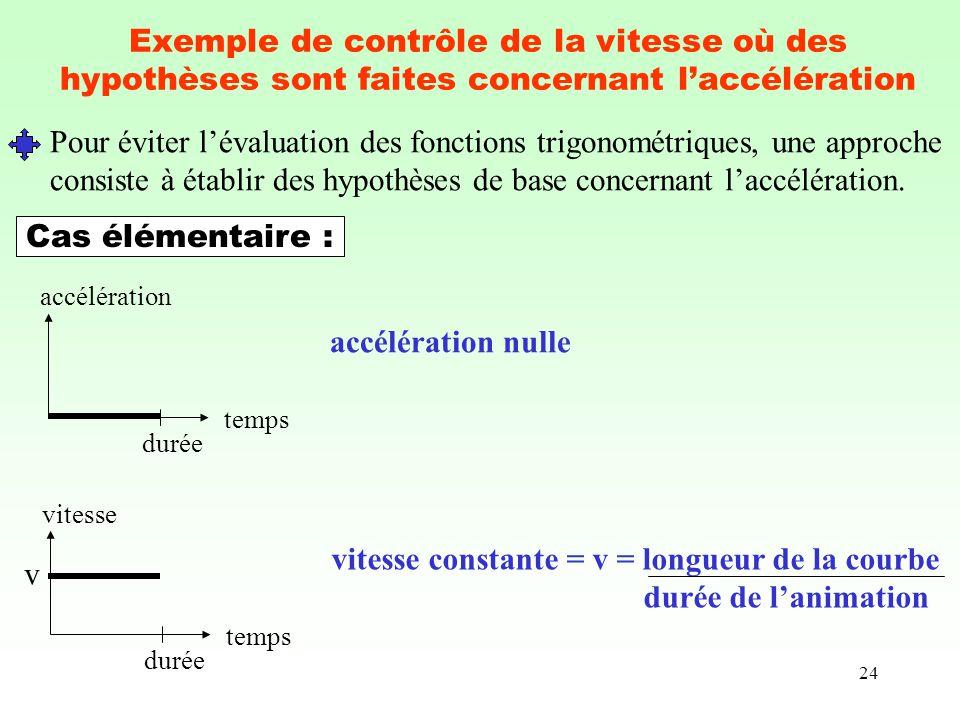 Pour éviter l'évaluation des fonctions trigonométriques, une approche