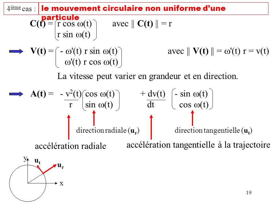 C(t) = r cos (t) avec || C(t) || = r r sin (t)