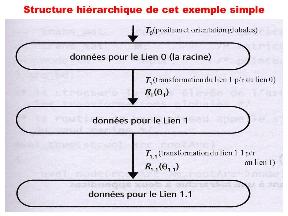 Structure hiérarchique de cet exemple simple