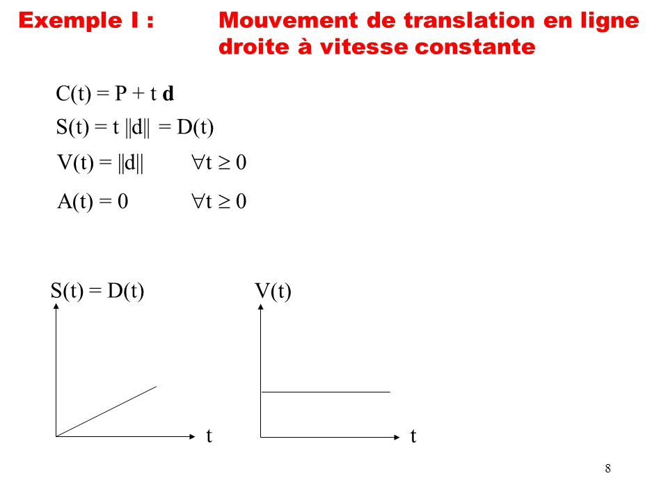 Exemple I :. Mouvement de translation en ligne