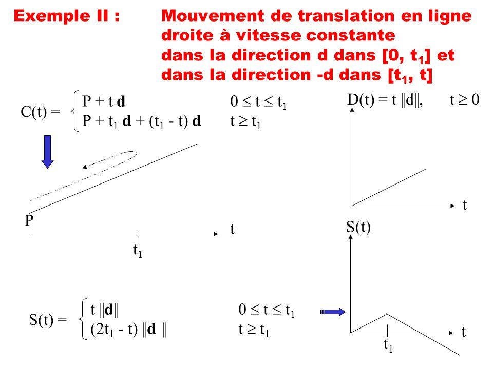 Exemple II :. Mouvement de translation en ligne