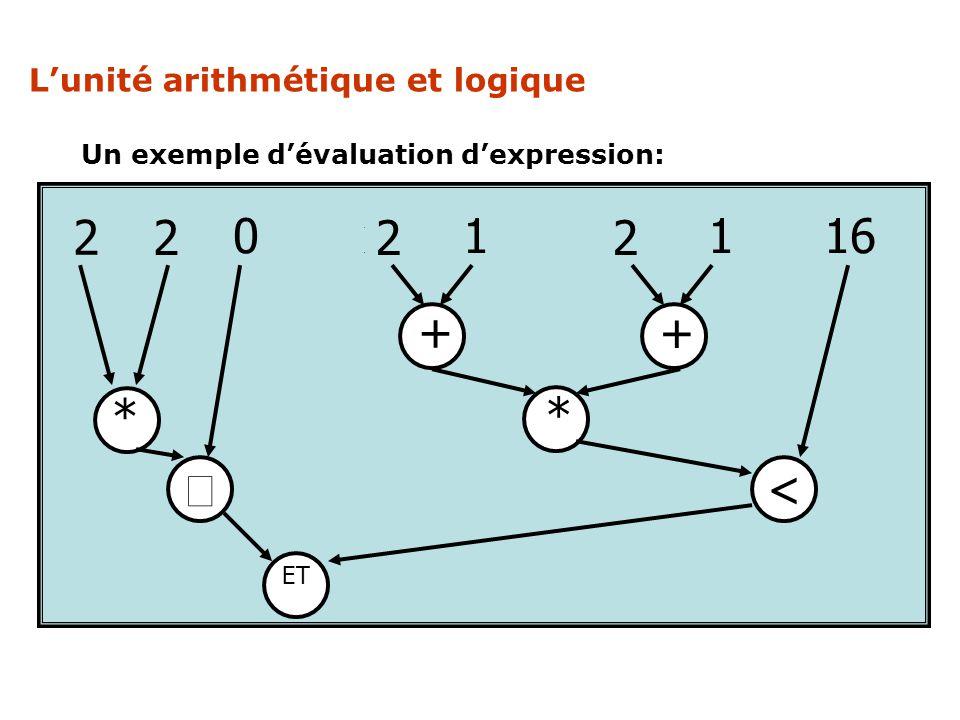 x x 0 x 1 x 1 16 2 * ³ < + L'unité arithmétique et logique