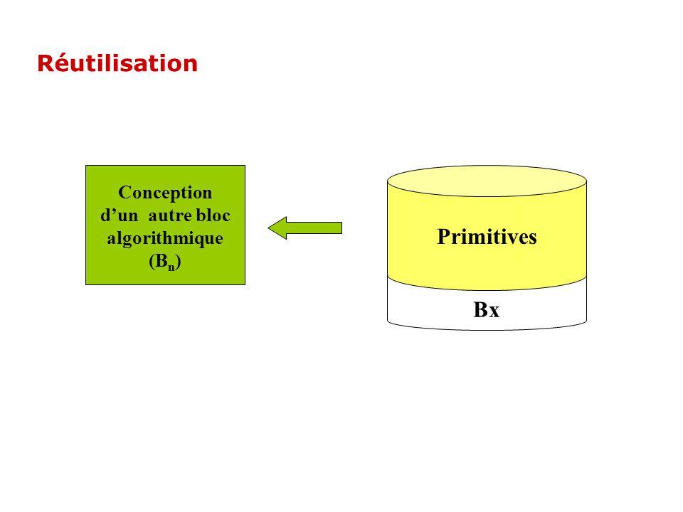 Conception d'un autre bloc algorithmique (Bn)