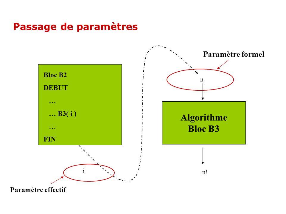 Passage de paramètres Algorithme Bloc B3 Paramètre formel Bloc B2