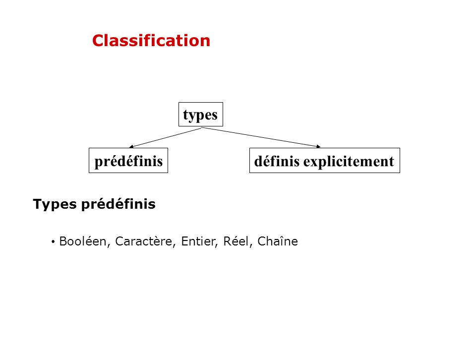 définis explicitement