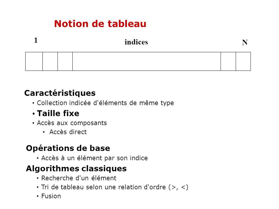 Notion de tableau 1 indices N Caractéristiques Taille fixe