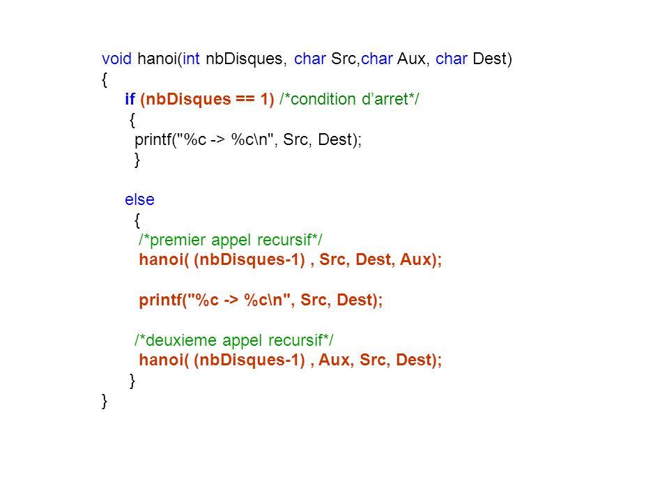 void hanoi(int nbDisques, char Src,char Aux, char Dest) { if (nbDisques == 1) /*condition d'arret*/ { printf( %c -> %c\n , Src, Dest); } else { /*premier appel recursif*/ hanoi( (nbDisques-1) , Src, Dest, Aux); printf( %c -> %c\n , Src, Dest); /*deuxieme appel recursif*/ hanoi( (nbDisques-1) , Aux, Src, Dest); } }
