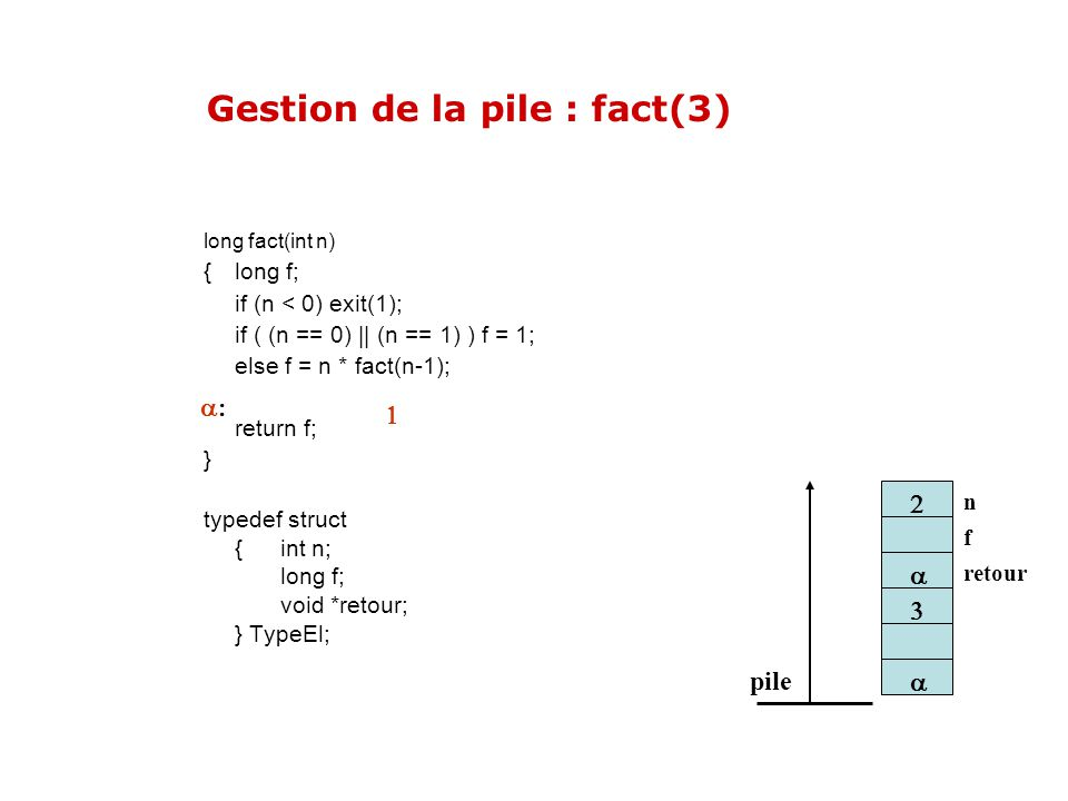 Gestion de la pile : fact(3)
