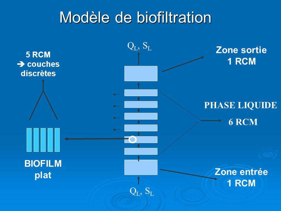 Modèle de biofiltration