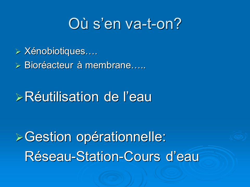 Où s'en va-t-on Réutilisation de l'eau Gestion opérationnelle: