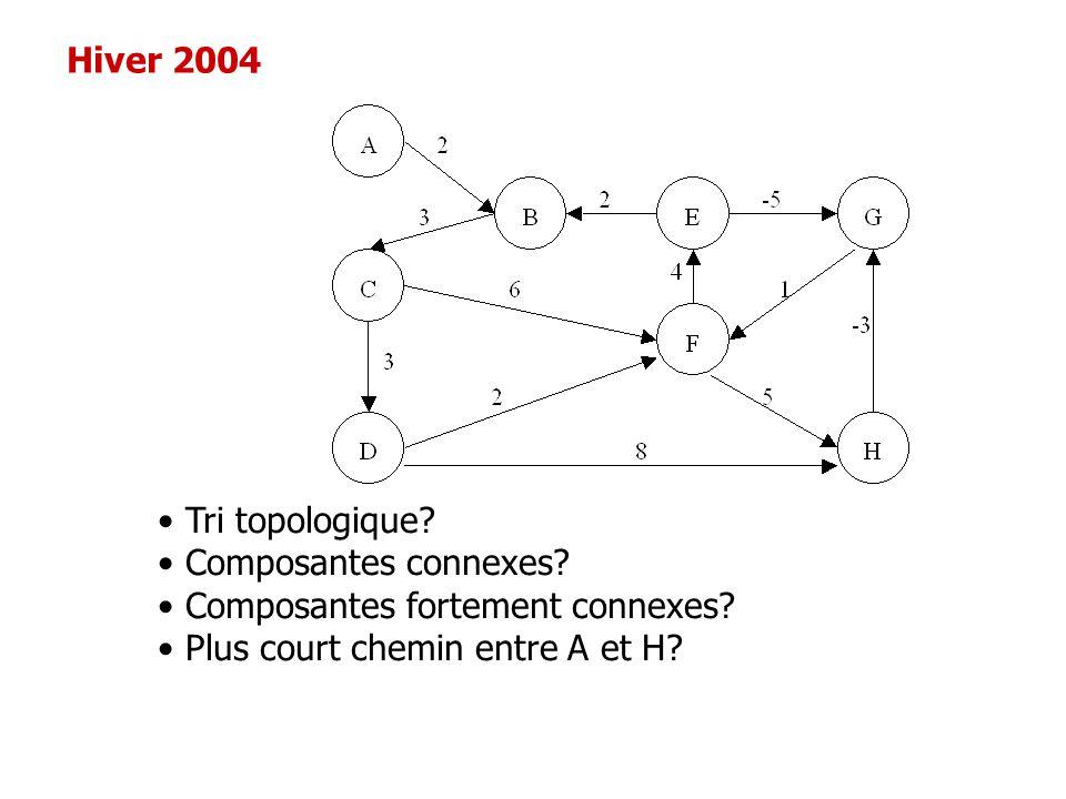 Hiver 2004 Tri topologique. Composantes connexes.