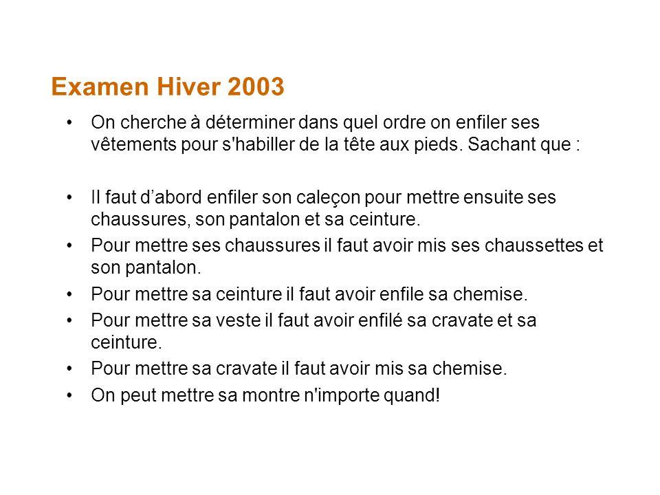 Examen Hiver 2003 On cherche à déterminer dans quel ordre on enfiler ses vêtements pour s habiller de la tête aux pieds. Sachant que :