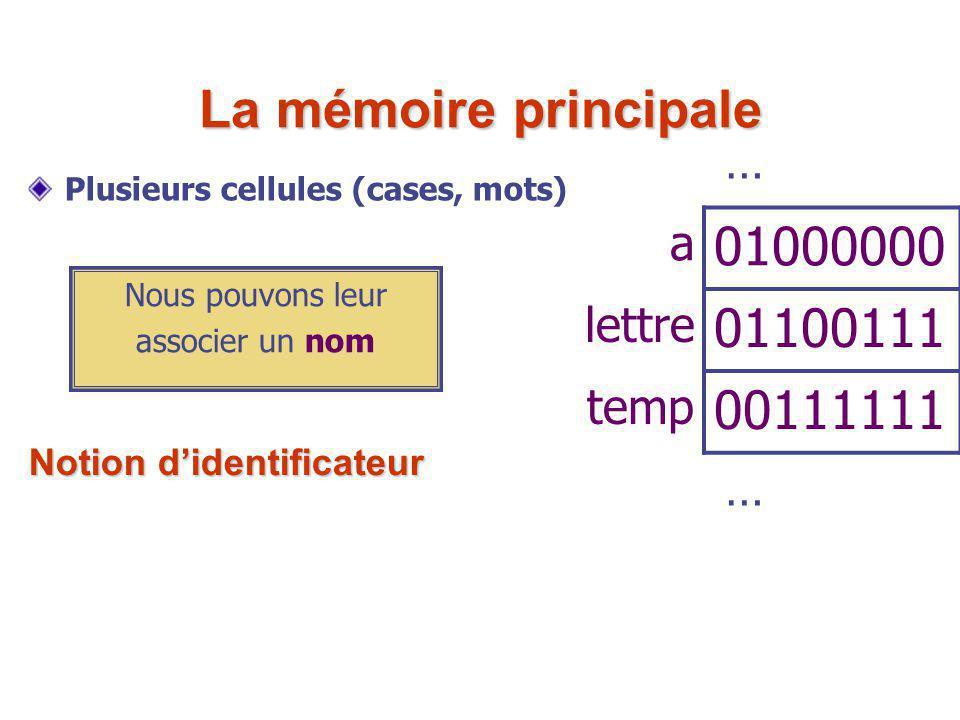 La mémoire principale 01000000 01100111 00111111 … a lettre temp