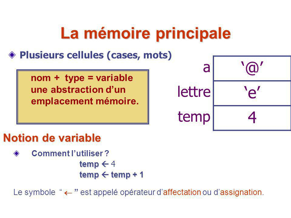 La mémoire principale '@' 'e' 4 a lettre temp Notion de variable