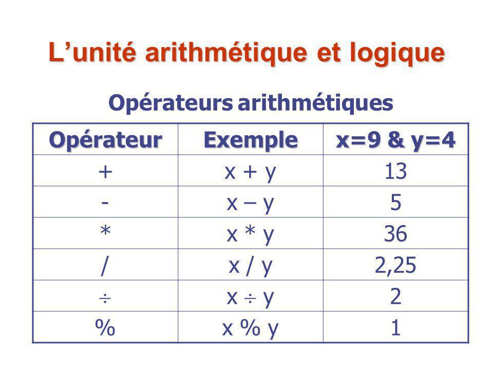 L'unité arithmétique et logique