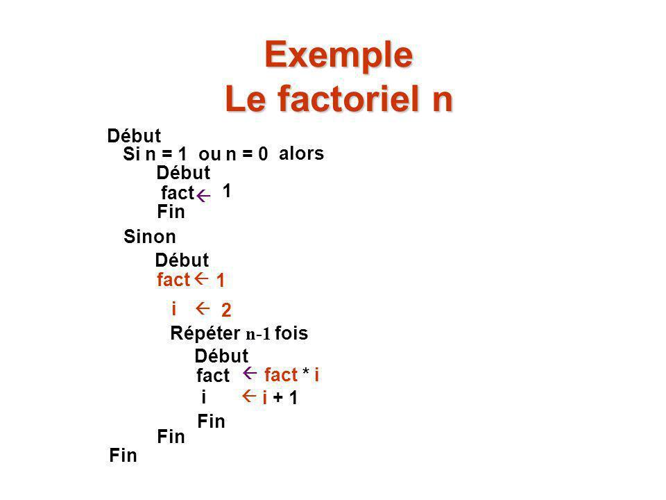 Exemple Le factoriel n Début Si n = 1 ou n = 0 alors Début fact 1 Fin