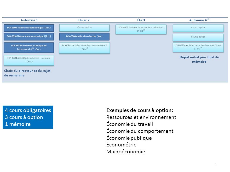 4 cours obligatoires 3 cours à option. 1 mémoire. Exemples de cours à option: Ressources et environnement.