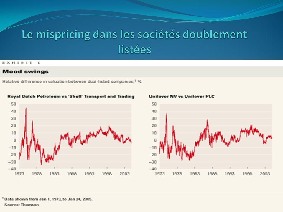 Le mispricing dans les sociétés doublement listées