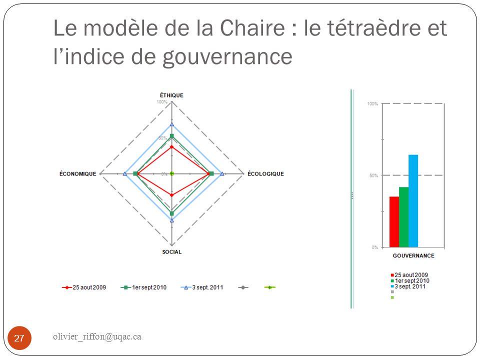 Le modèle de la Chaire : le tétraèdre et l'indice de gouvernance