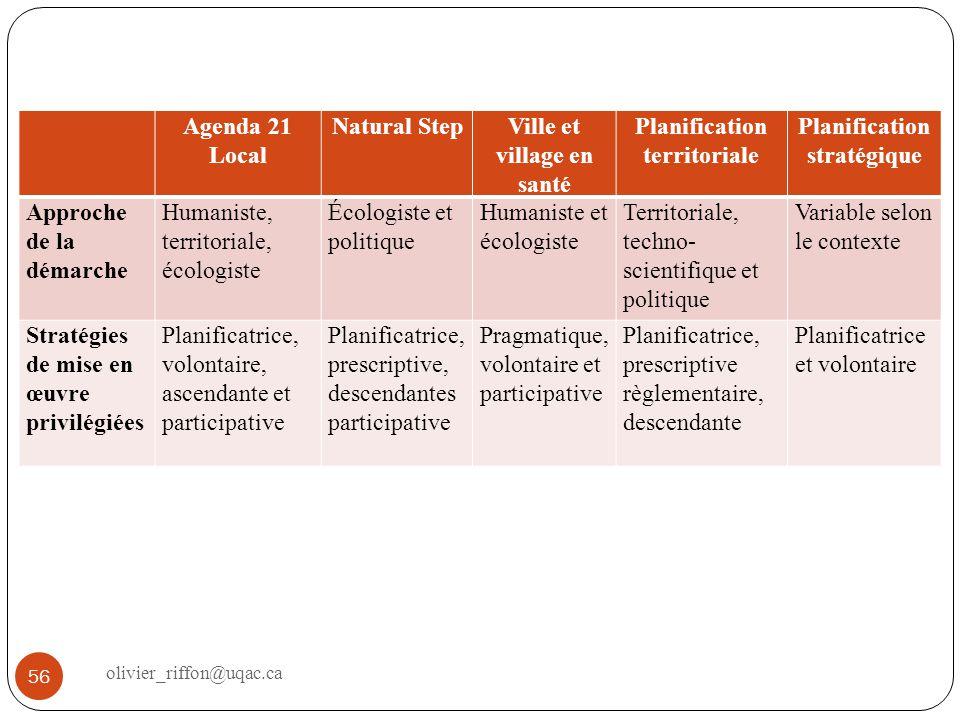 Ville et village en santé Planification territoriale