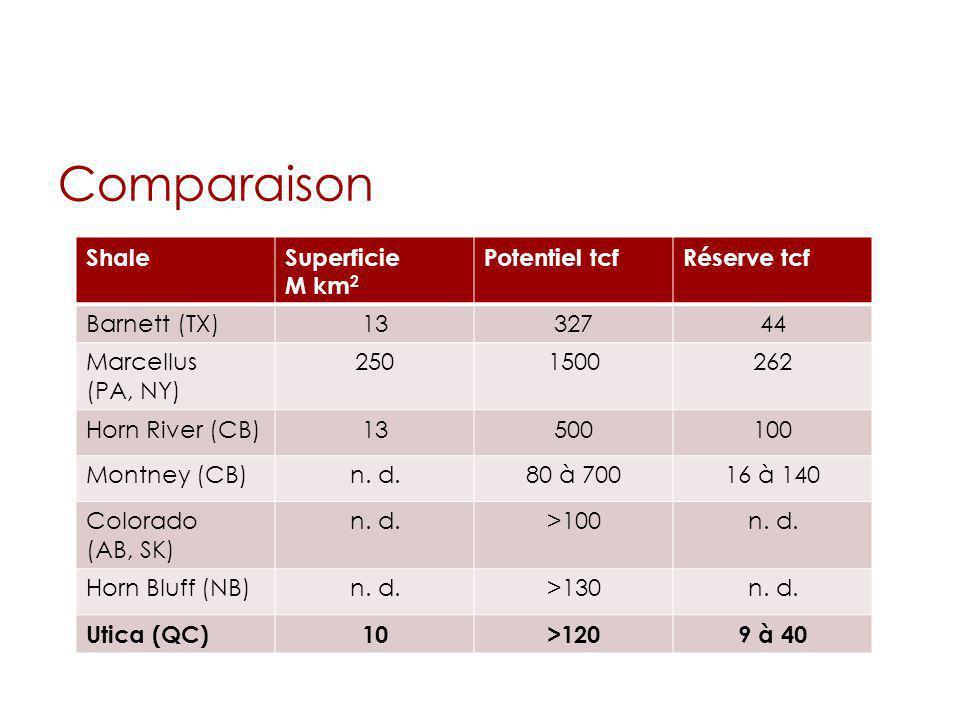 Comparaison Shale Superficie M km2 Potentiel tcf Réserve tcf